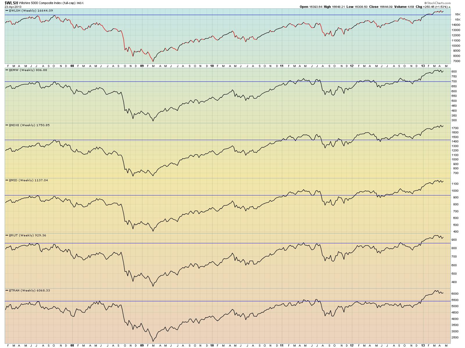 ratio charts